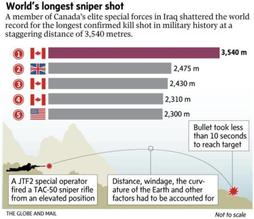 World's longest sniper shot